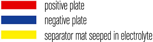 positive plate negative plate separator mat seeped in electrolyte